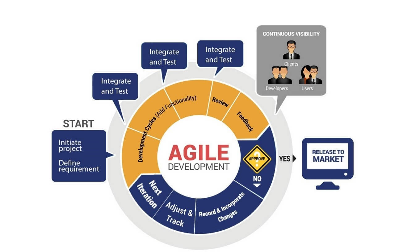 Agile development-FuGenX