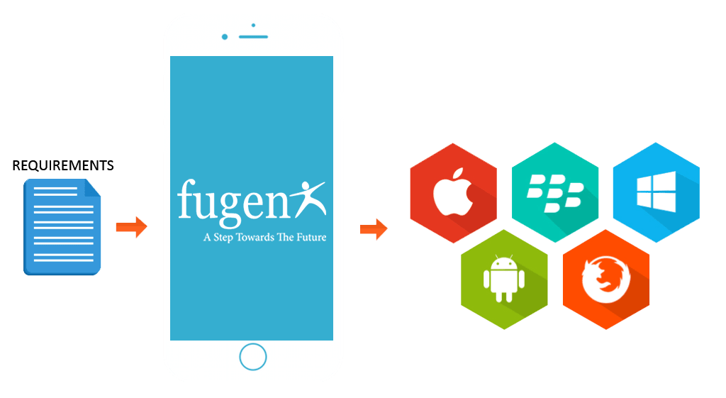 FuGenX-One-stop-Destination-for-All-Trending-Mobile-Applications-Development