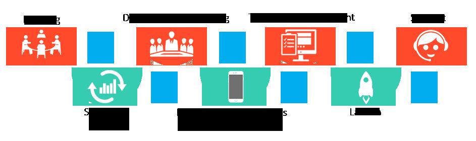 Our-App-Development-Process-FuGenX