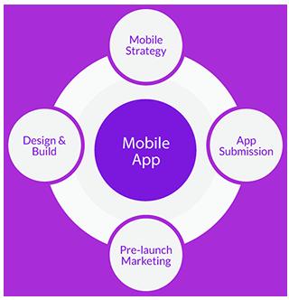 mobile-application-development-process-fugenx1