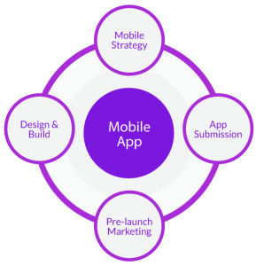 xmobile-application-development-process-fugenx