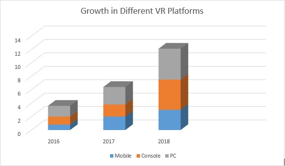 VR Technology Growth Chart