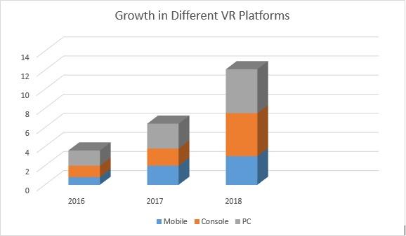 VR Technology Growth Chart