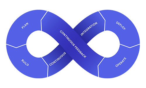 The-Entire-Process-is-made-Continuous