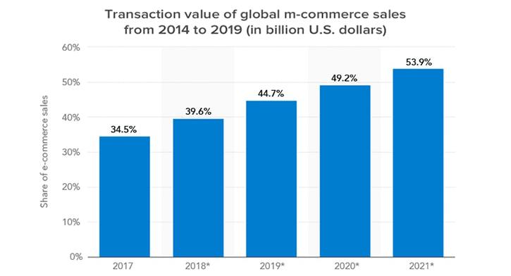 mobile-commerce-chart_1