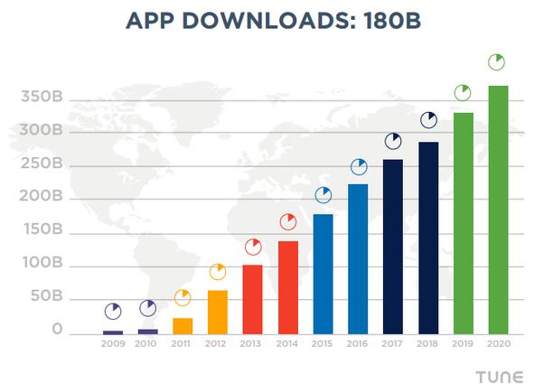 number-of-app-downlaods